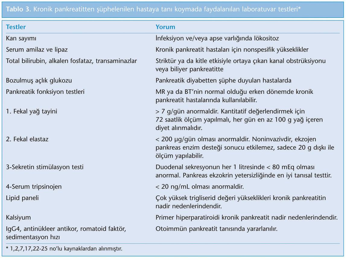 Kronik Pankreatit Beslenme ve Diyet Tedavisi