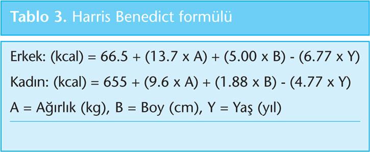 Bazal metabolizmanın hesaplanması için Harris-Benedict formülü
